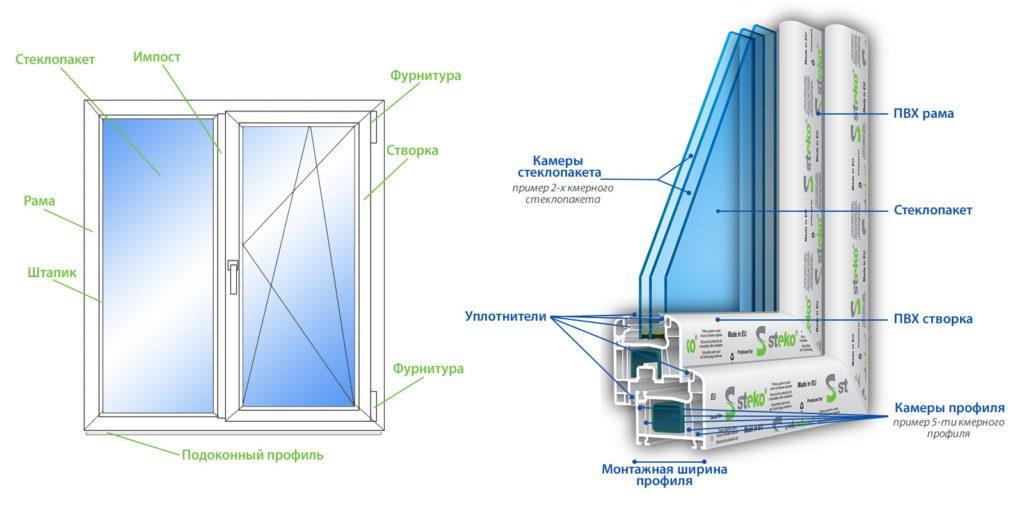 Структура окна ПВХ