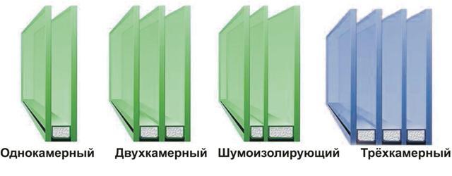 Разновидности стеклопакетов