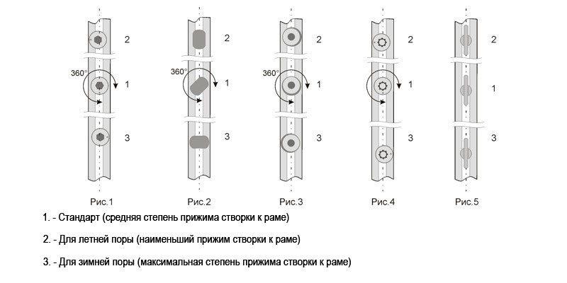 Схема регулировки степени прижатия створки