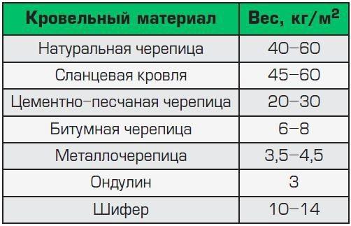 Таблица удельного веса кровельного материала