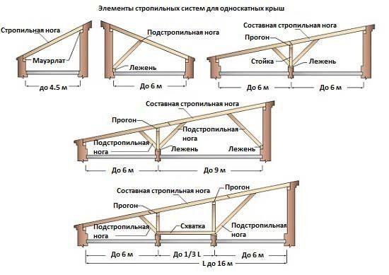 Элементы стропильной системы крыши