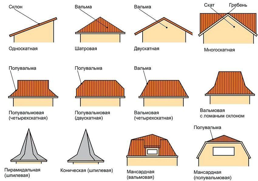 Конструкции кровли скатных крыш