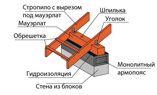 Изготовление крыши дома