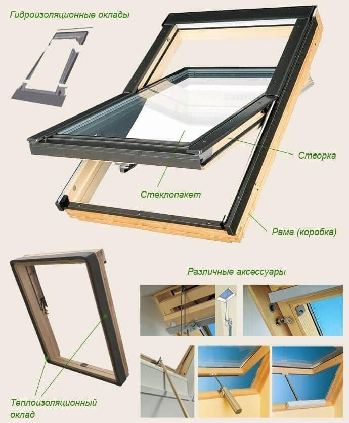 Схема мансардного окна