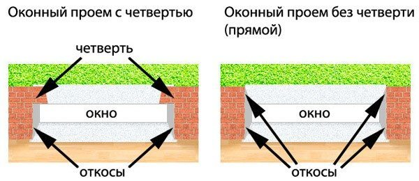 Схема проема окна с четвертью и без