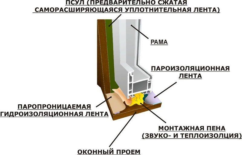 Схема гидроизоляции окна ПВХ