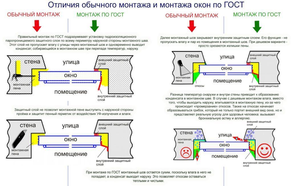 Схемы монтажа обычного и по ГОСТу