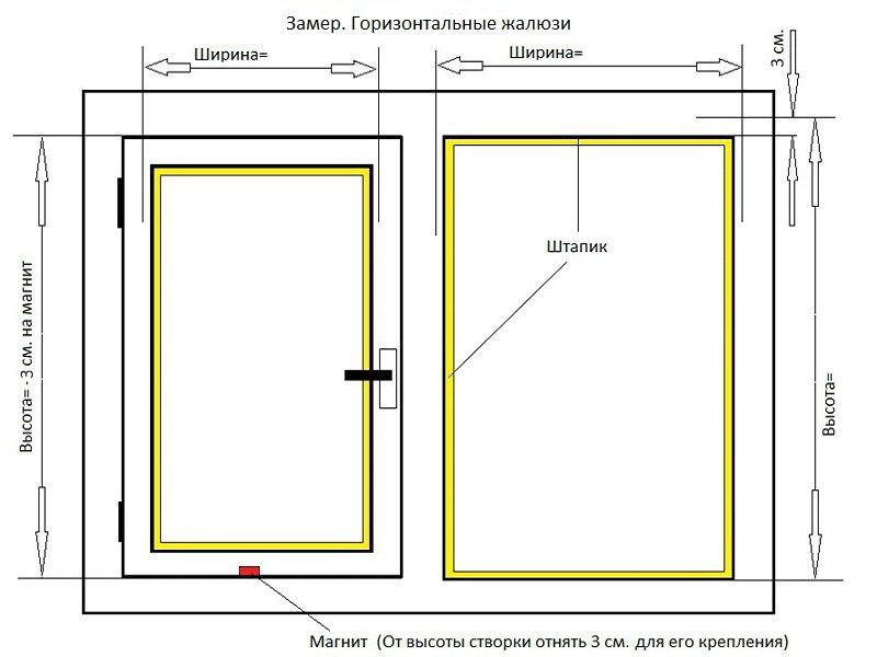 Схема измерения габаритов окна