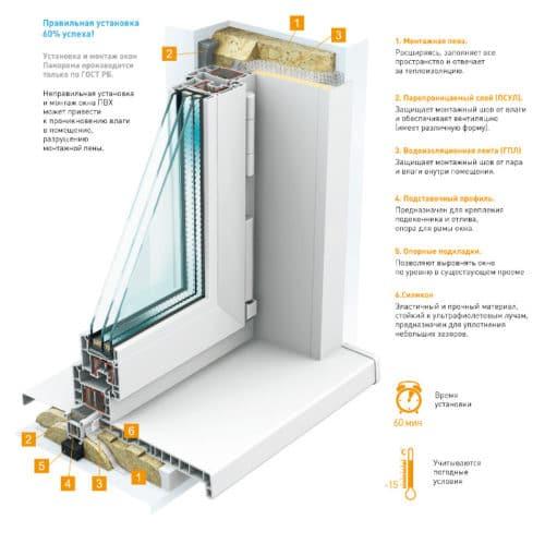 Правильный монтаж пластикового окна по ГОСТ
