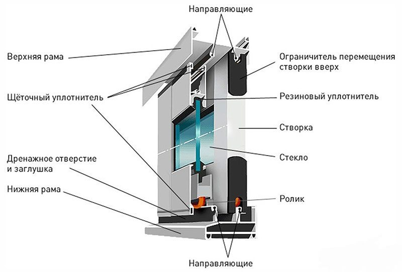 Схема устройства безрамного каркаса