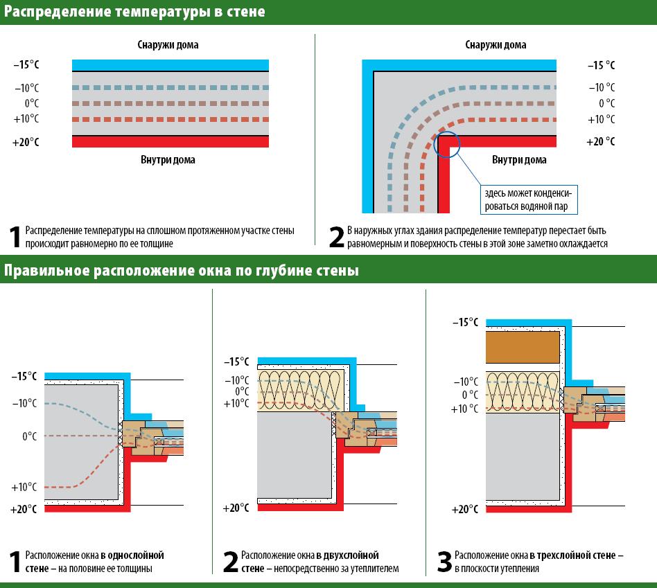 Глубина установки окна в проеме