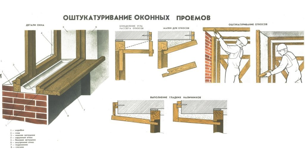 Схема оштукатуривания откосов окна