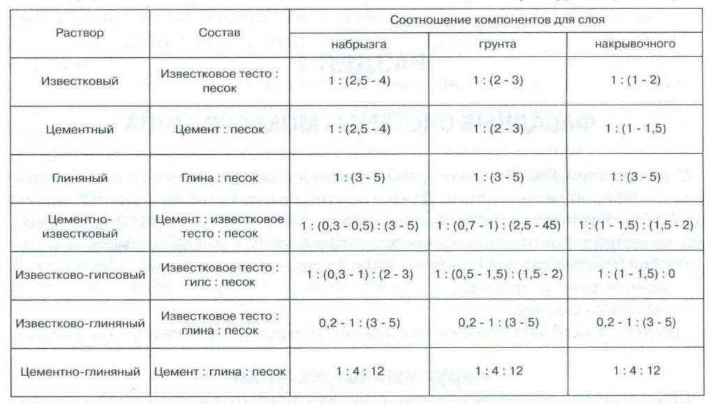 Таблица составов раствора для штукатурки