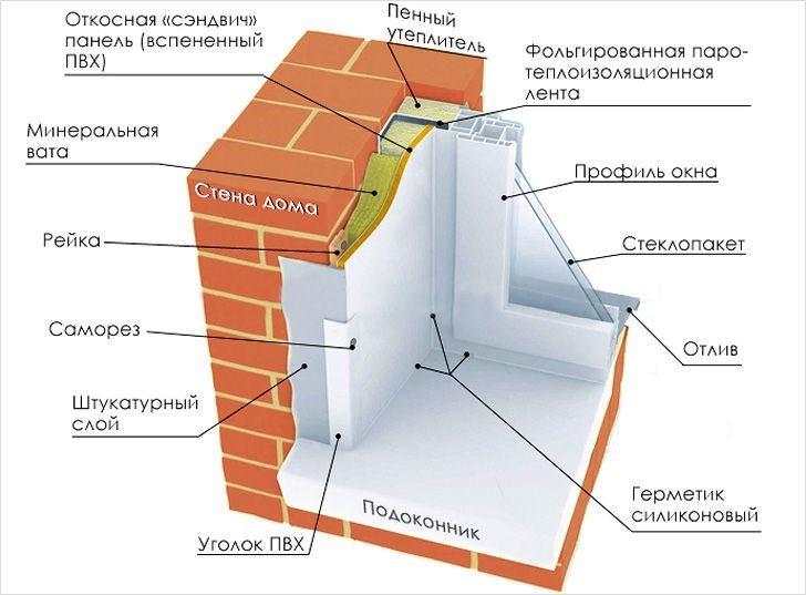Схема утепления внутреннего откоса