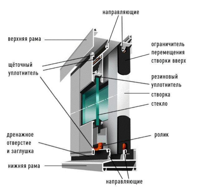 Сборка алюминиевого окна
