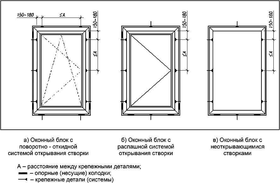 Места крепления анкеров при монтаже окна методом распекачивания