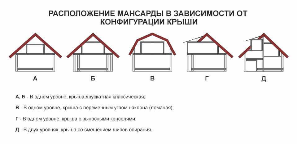 Виды конфигурации мансардных крыш