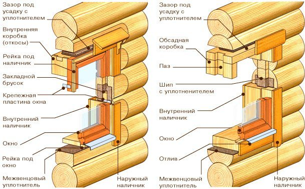Схема монтажа окна в срубовом доме