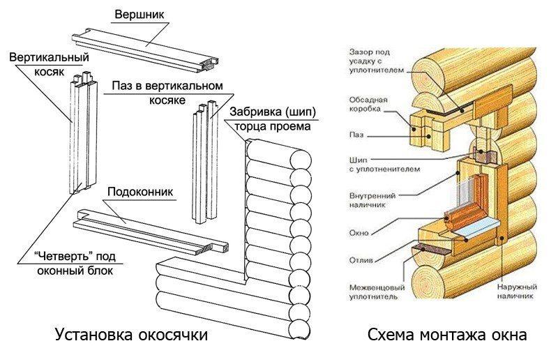 Схема окосячки