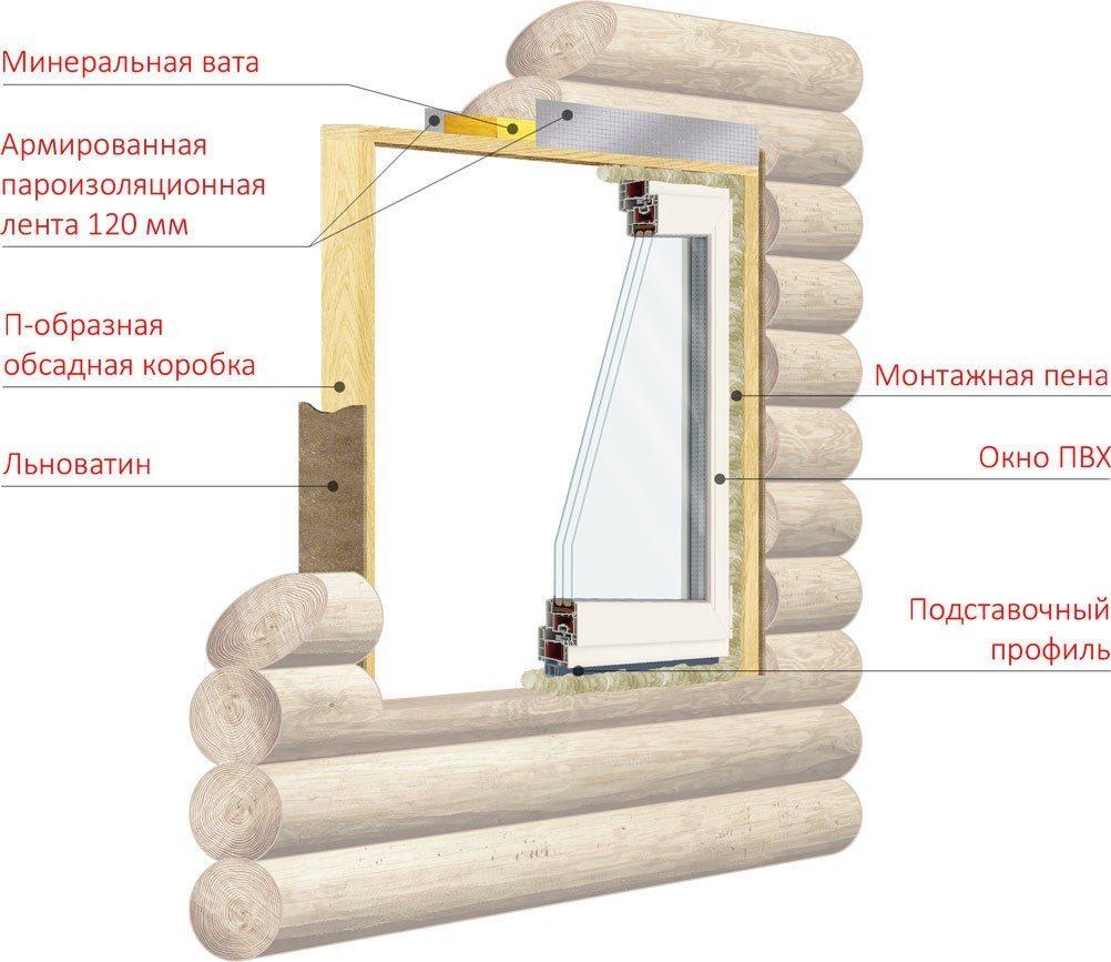 Структура устройства окна в деревянном доме