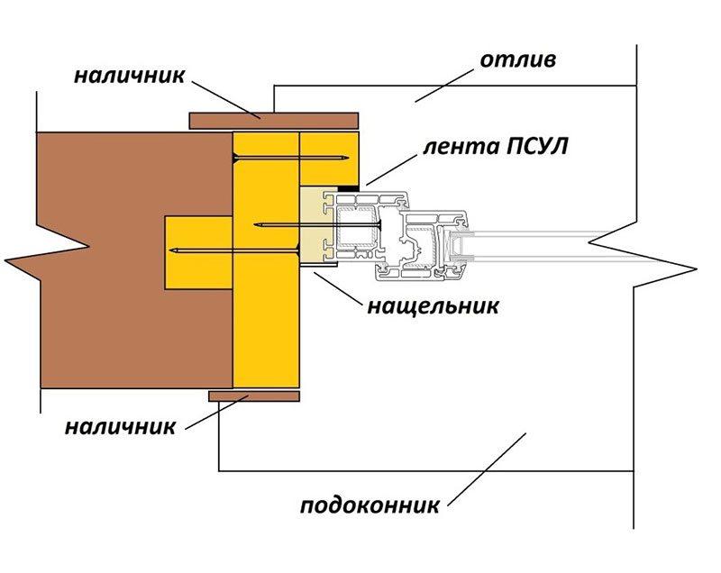 Схема окосячки в шип