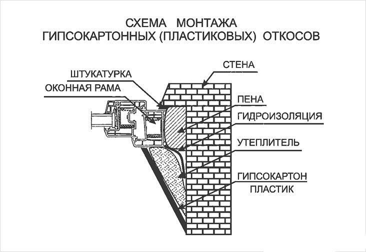 Схема монтажа откосов из гипсокартона