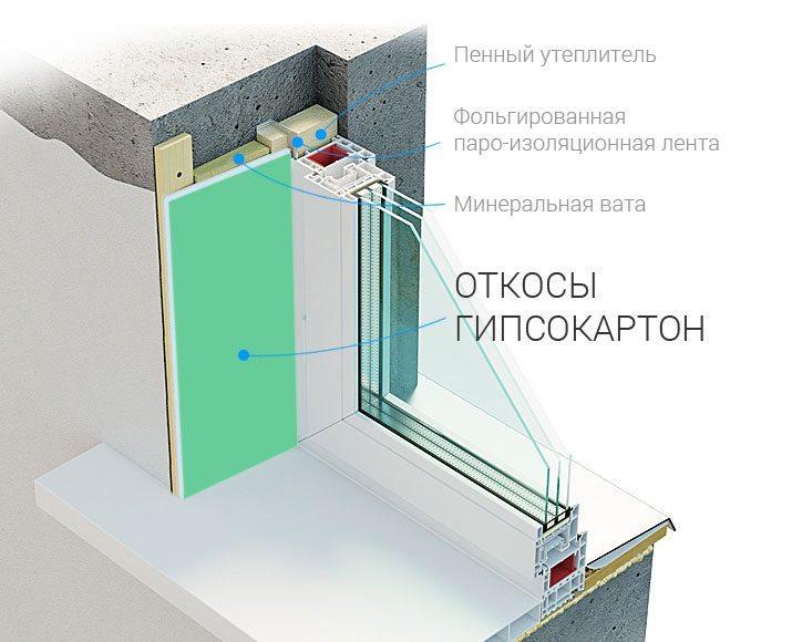 Схема отделки откосов гипсокартоном