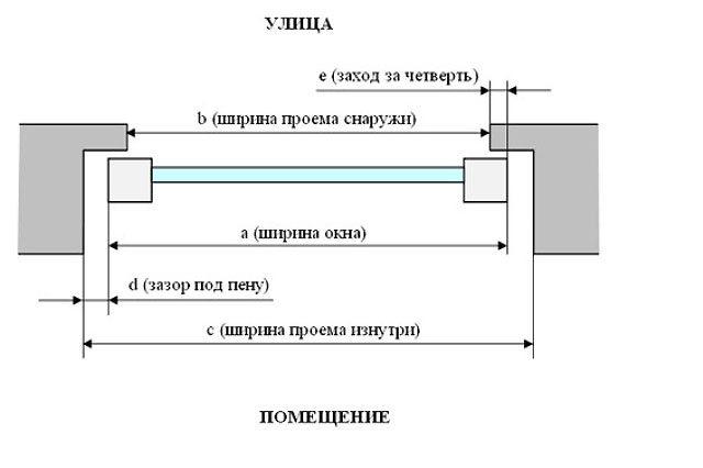 Схема окна с четвертью