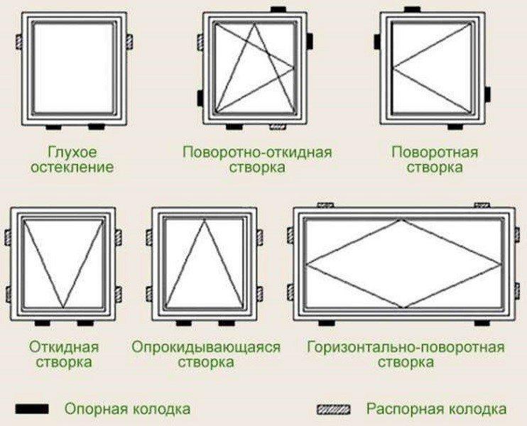 Виды колодок для монтажа деревянных окон