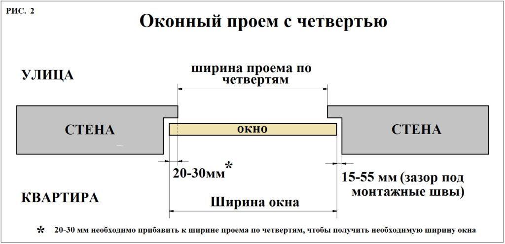 Схема оконного проема с четвертью