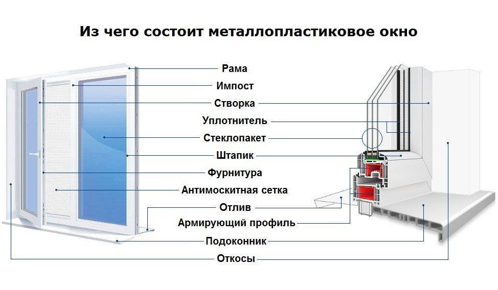 Конструкция окна ПВХ