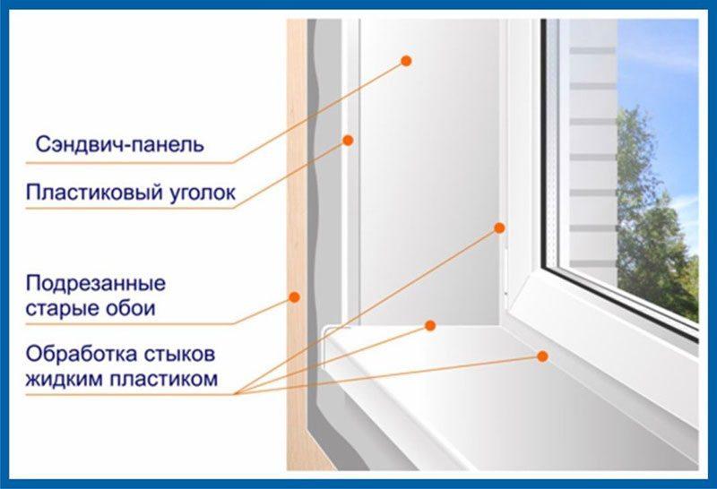 Схема заделки окна сэндвич-панелями