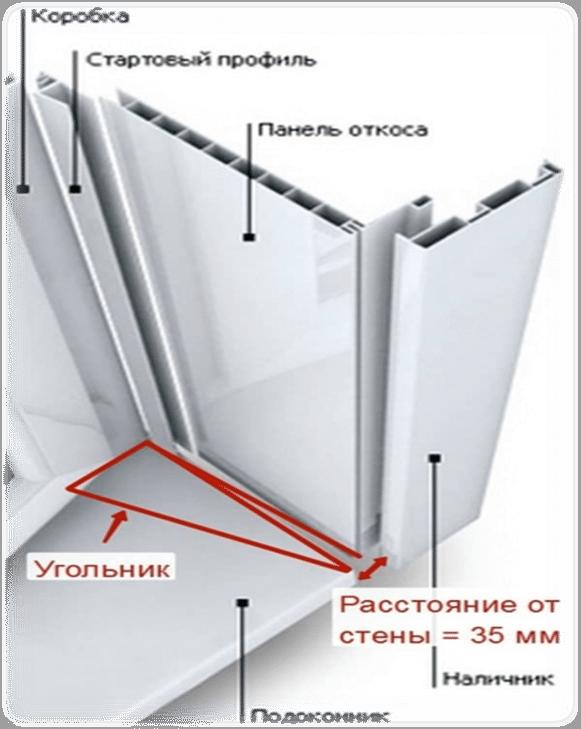 Схема монтажа пластикового откоса