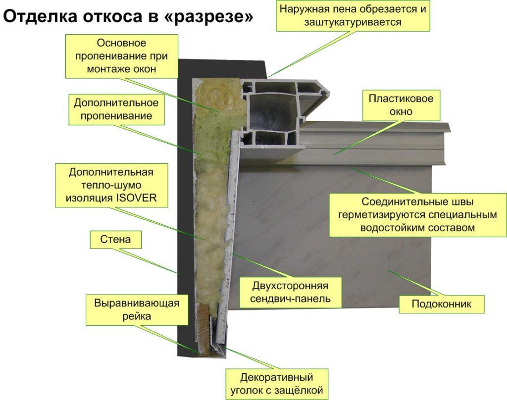 Установка откосов в деревянном доме