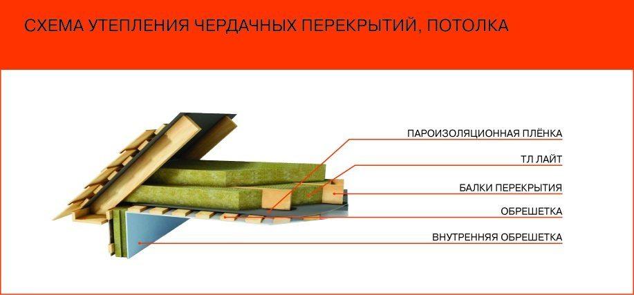 Схема теплоизоляции чердачных перекрытий