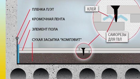 Схема монтажа сухой стяжки