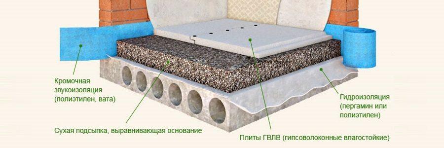 Слои при устройстве пола методом сухой стяжки