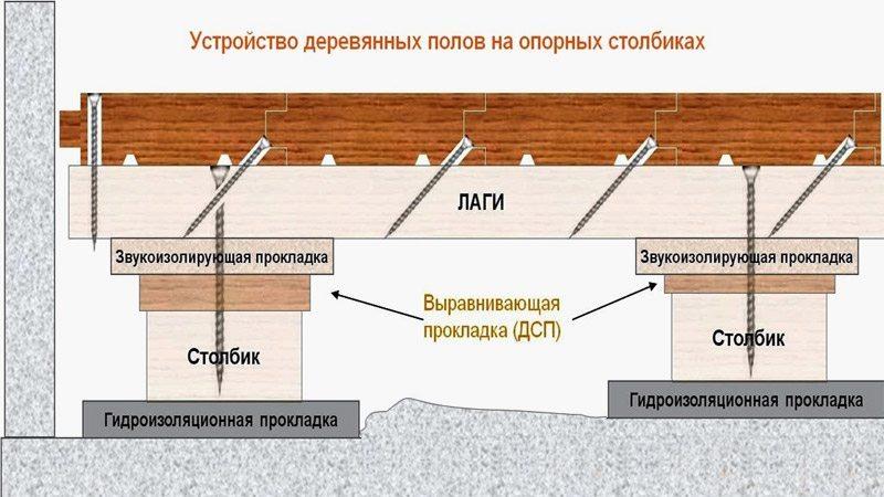 Схема устройства деревянных полов на лагах