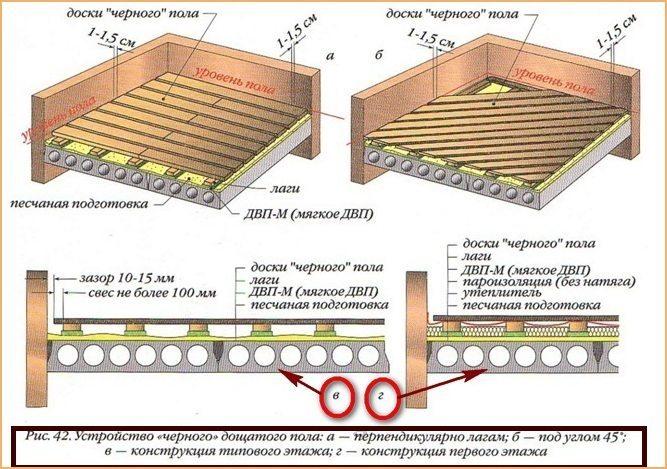 Схема конструкции деревянного пола по лагам
