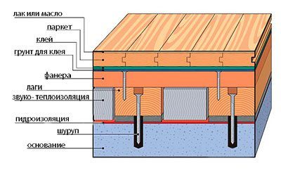 Схема устройства пола из дерева по лагам