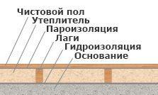 Устройство готового деревянного пола на лагах