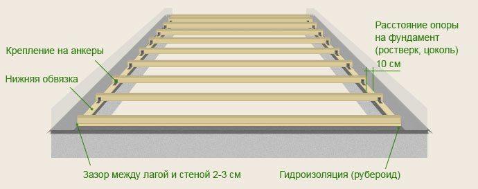 Схема монтажа пола на лагах