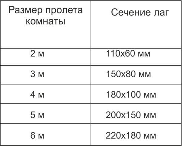 Пример расчета лаг