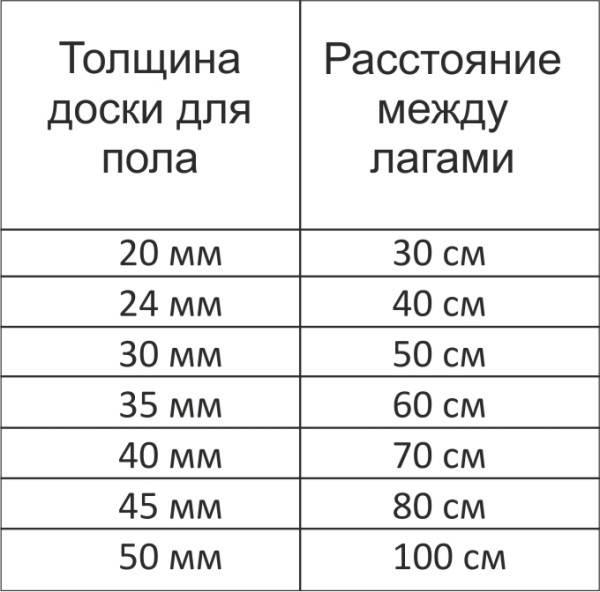 Пример расчет расстояния между лагами