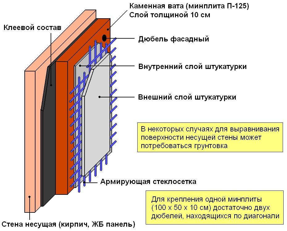 Этапы утепления фасада минватой