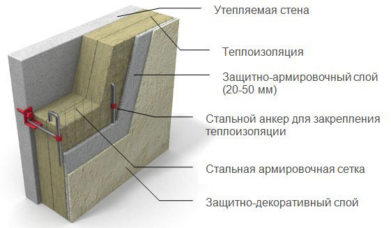 Теплоизоляция фасада минватой