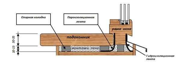 Монтаж деревянного подоконника