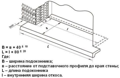 Формула расчета подоконника