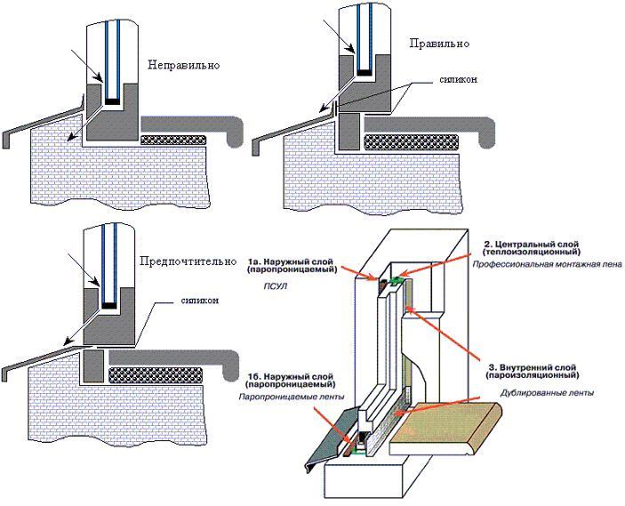 Схема установки подоконника пвх