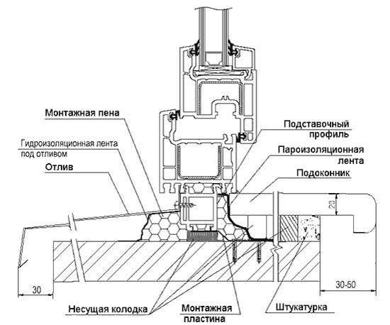 Схема монтажа подоконника из пластика